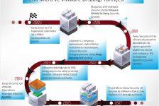 Trend Micro uzmanları VMware NSX Roadshow'da sanallaştırmada veri güvenliğini anlattı