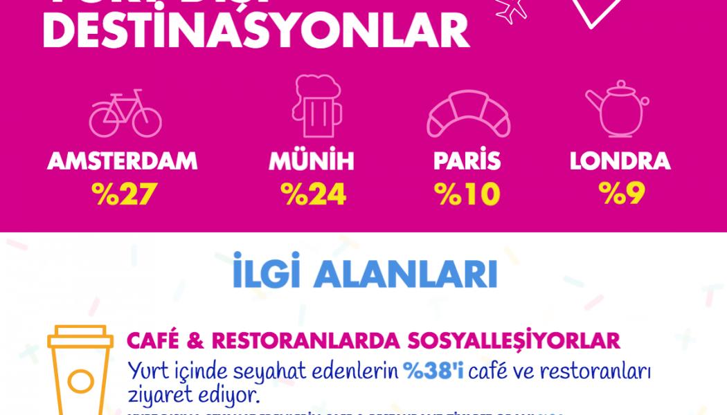 Yurt içine ve yurt dışına seyahat edenlerin çoğu Bakırköy'de yaşıyor