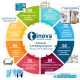 Endüstriyel Pazarda Satış Artırıcı Maliyet Düşürücü Adımlar KOBİ İş Paketinde…